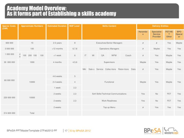 Academy Model Overview: