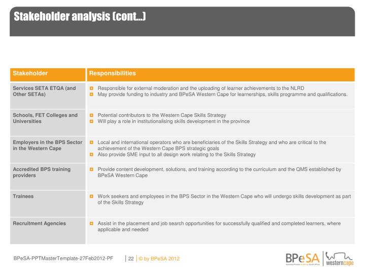Stakeholder analysis (cont…)