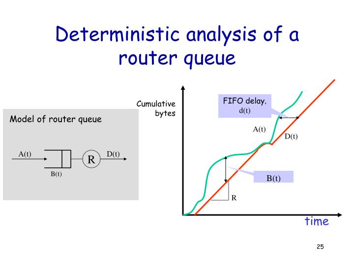 Deterministic analysis of a router queue