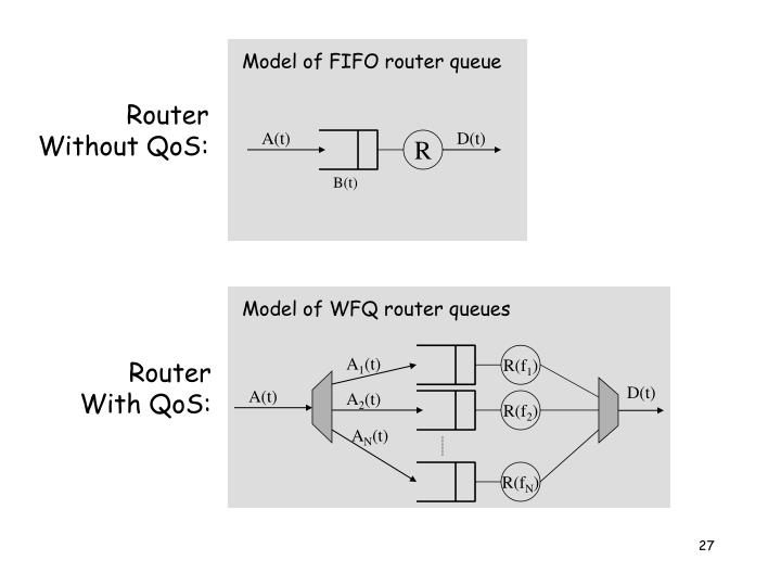 Model of FIFO router queue