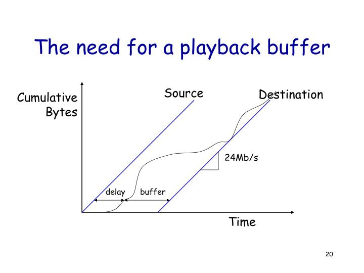 The need for a playback buffer
