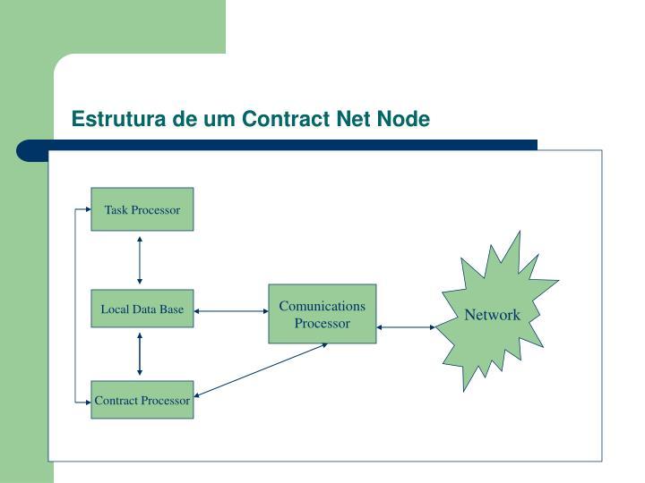 Estrutura de um Contract Net Node