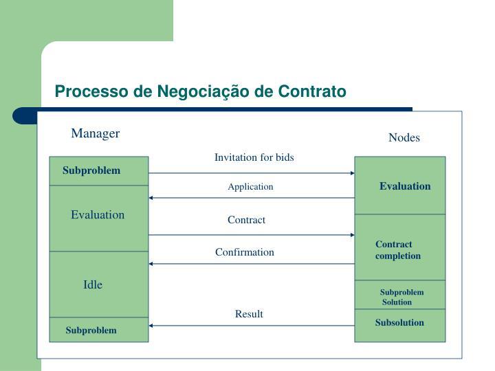 Processo de Negociação de Contrato