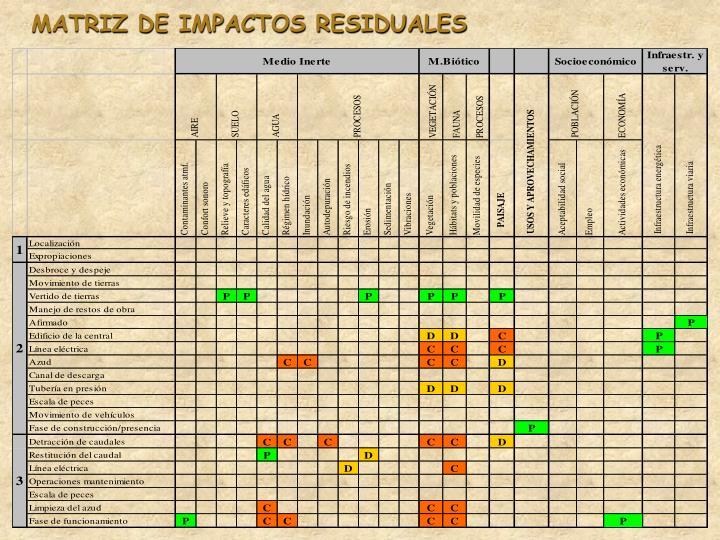 MATRIZ DE IMPACTOS RESIDUALES