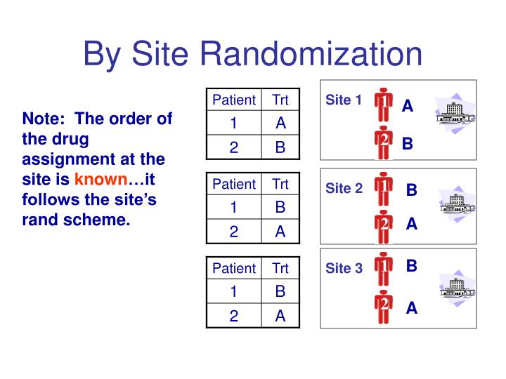 By Site Randomization