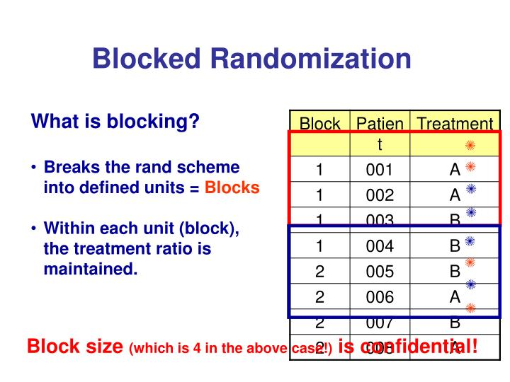Blocked Randomization