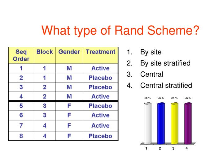 What type of Rand Scheme?