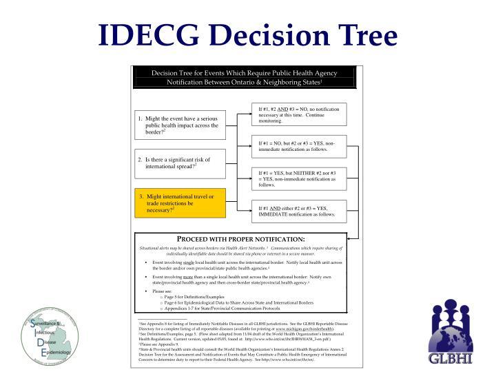 IDECG Decision Tree