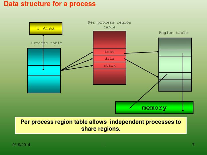 Per process region table