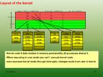layout of the kernel