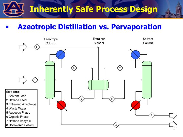 Inherently Safe Process Design