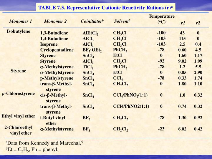TABLE 7.3. Representative Cationic Reactivity Rations (r)