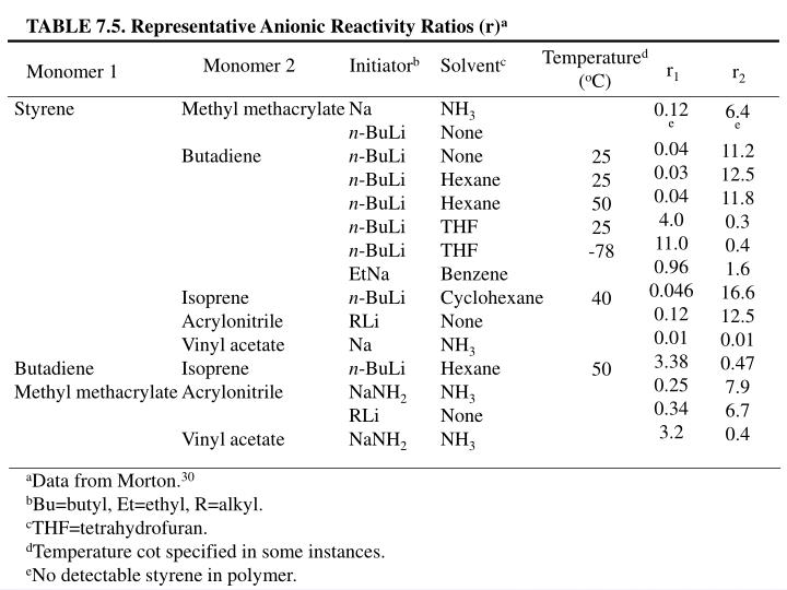 TABLE 7.5. Representative Anionic Reactivity Ratios (r)