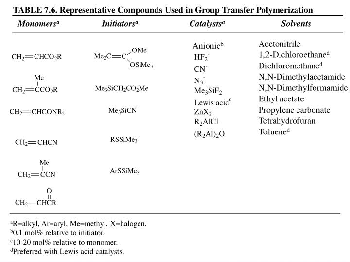 TABLE 7.6. Representative Compounds Used in Group Transfer Polymerization