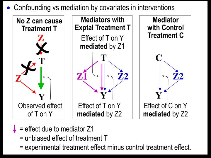 Mediators with Exptal Treatment T
