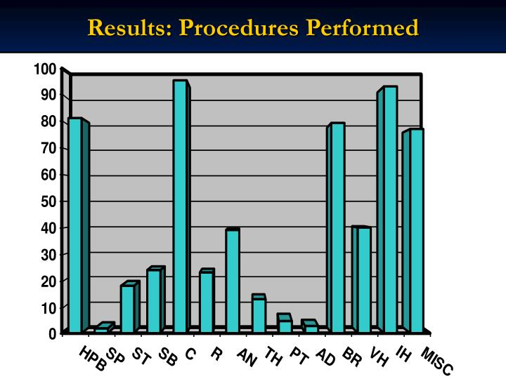 Results: Procedures Performed