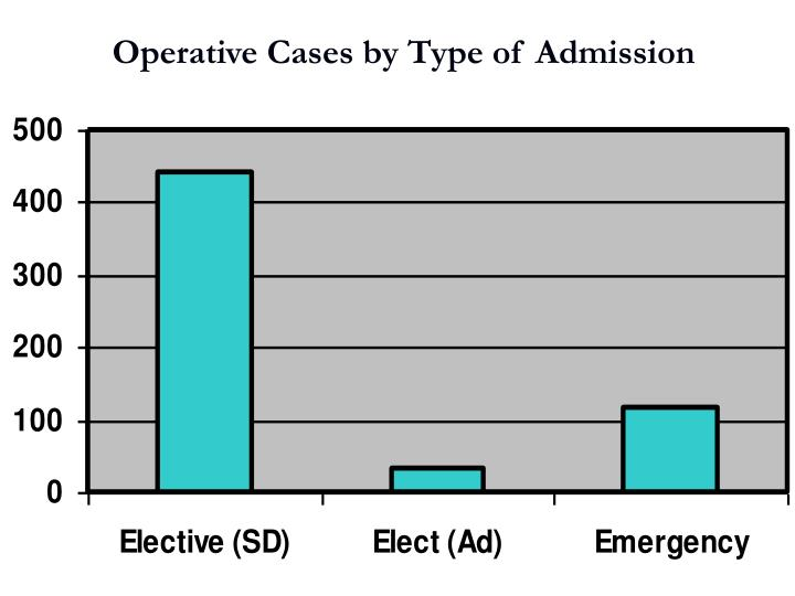 Operative Cases by Type of Admission