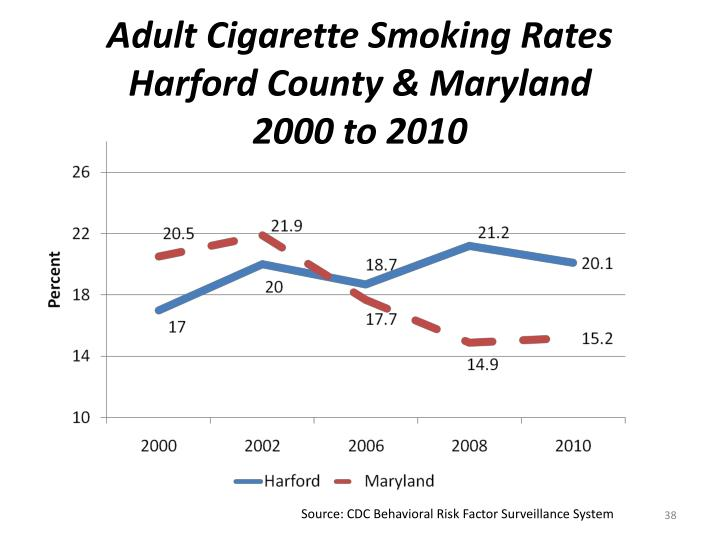 Adult Cigarette Smoking Rates