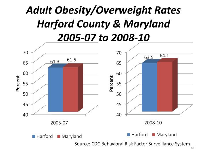 Adult Obesity/Overweight Rates