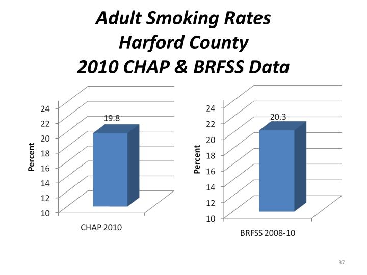 Adult Smoking Rates
