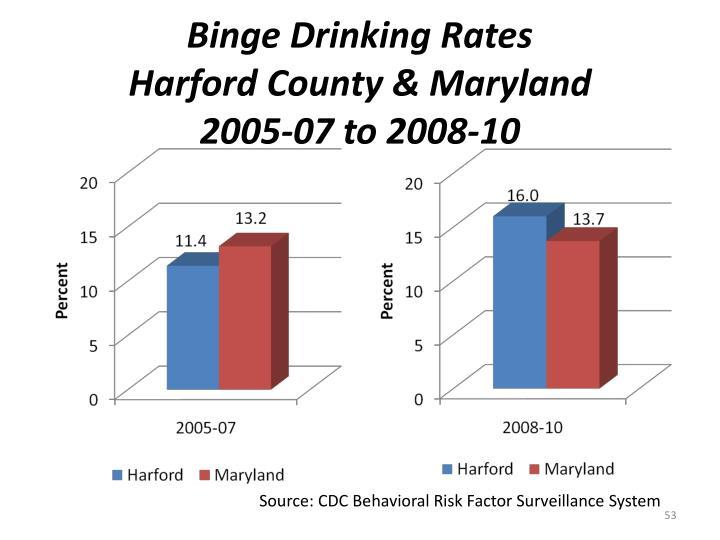 Binge Drinking Rates