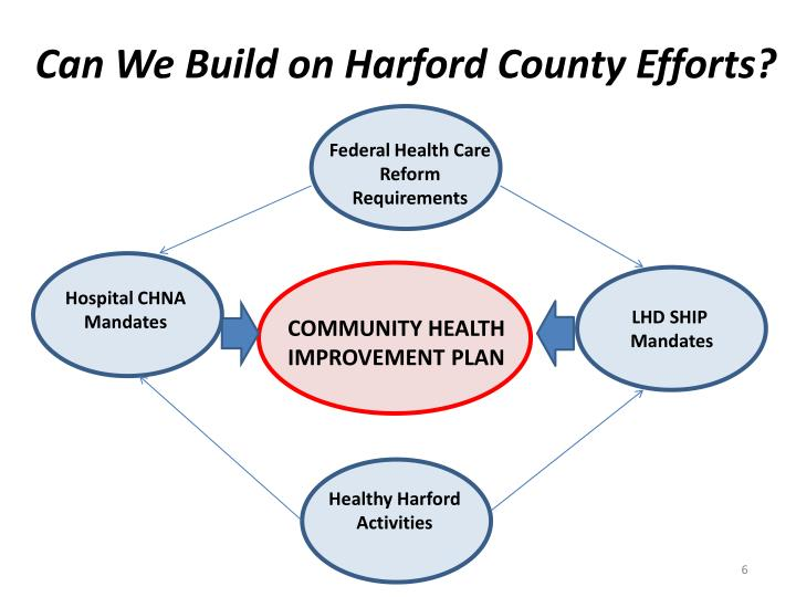 Can We Build on Harford County Efforts?