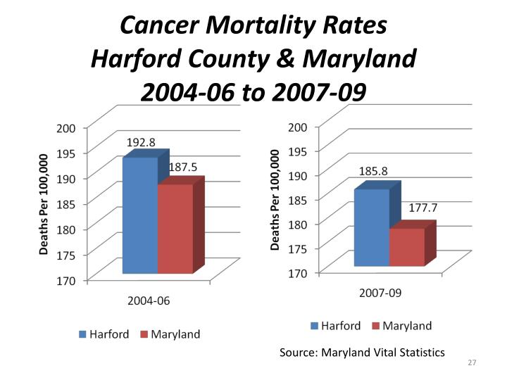Cancer Mortality Rates