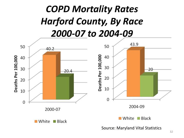 COPD Mortality Rates