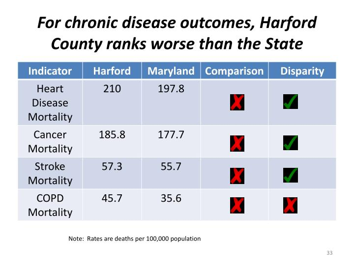For chronic disease outcomes, Harford County ranks worse than the State