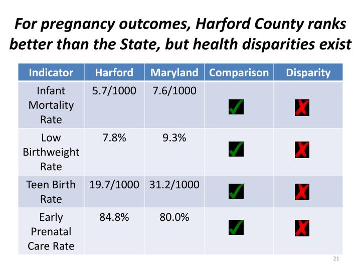 For pregnancy outcomes, Harford County ranks better than the State, but health disparities exist