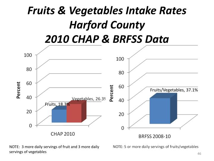 Fruits & Vegetables Intake Rates