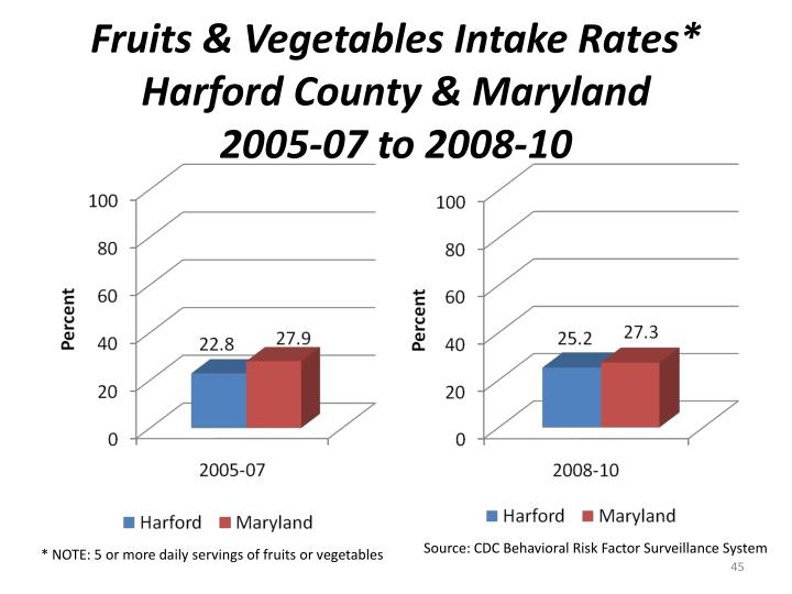 Fruits & Vegetables Intake Rates*
