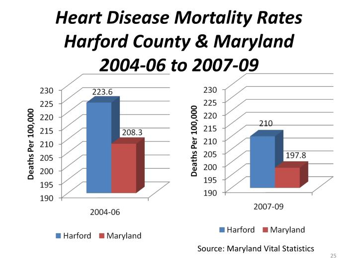 Heart Disease Mortality Rates