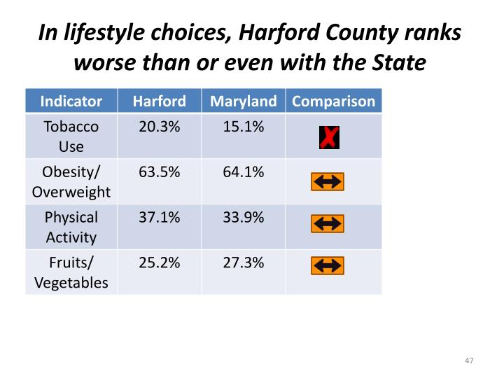 In lifestyle choices, Harford County ranks worse than or even with the State