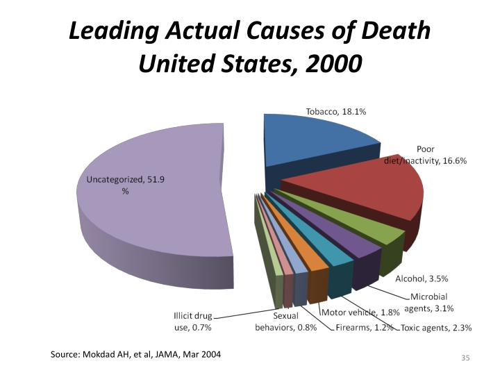 Leading Actual Causes of Death