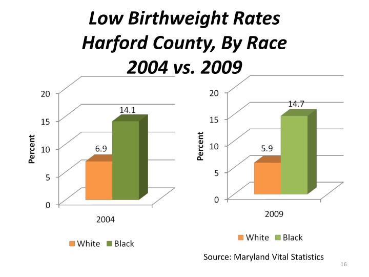 Low Birthweight Rates