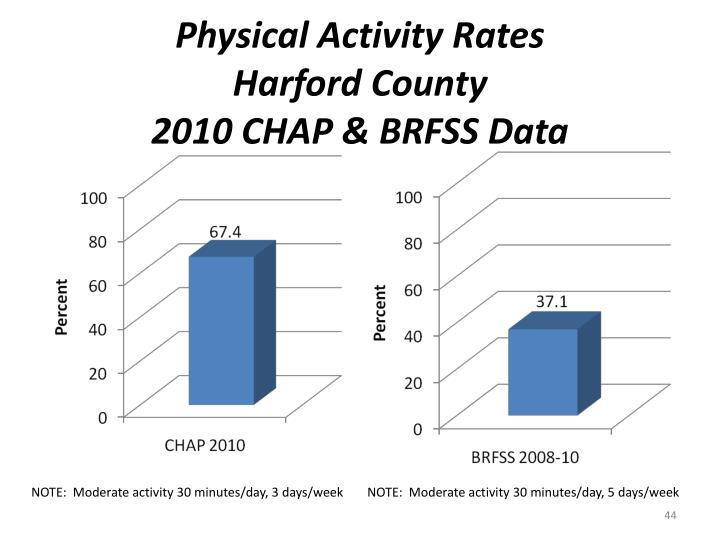 Physical Activity Rates