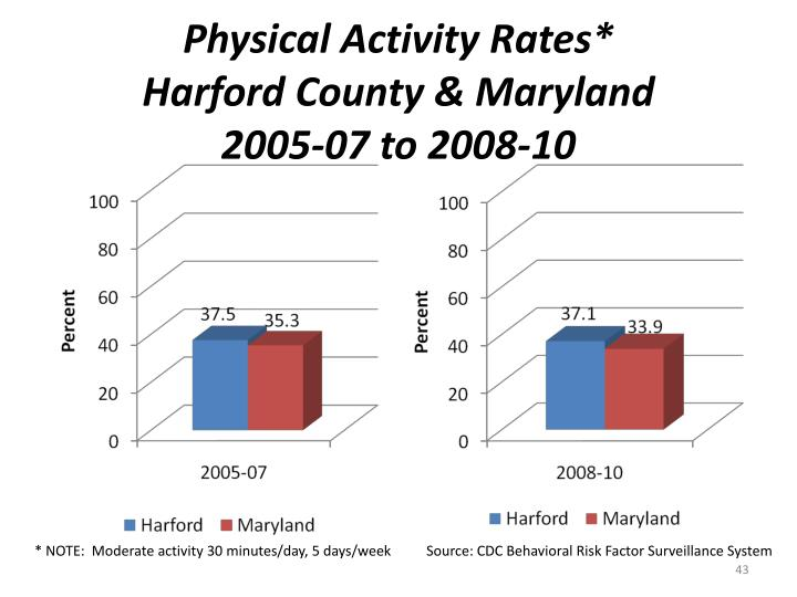 Physical Activity Rates*