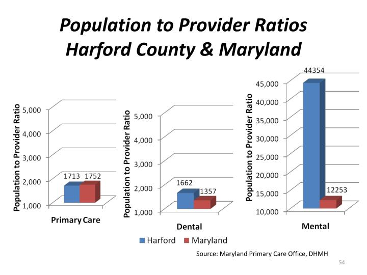 Population to Provider Ratios