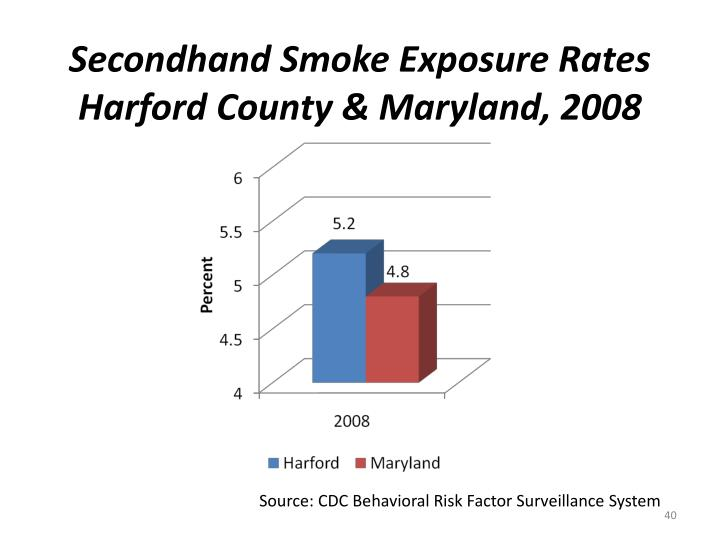 Secondhand Smoke Exposure Rates