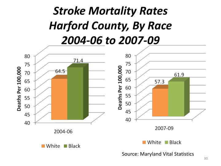 Stroke Mortality Rates