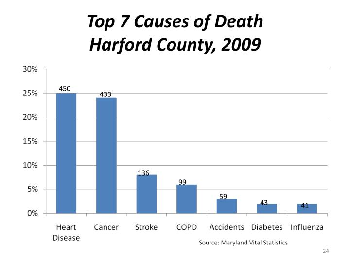 Top 7 Causes of Death