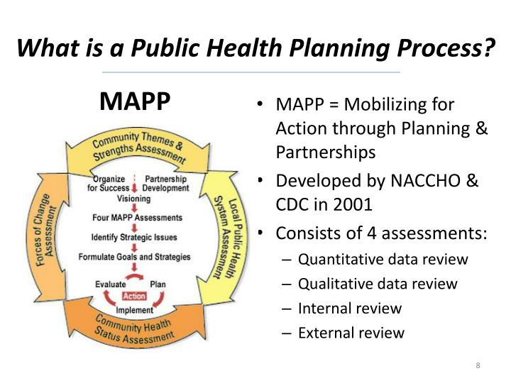 What is a Public Health Planning Process?
