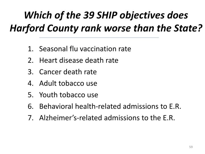 Which of the 39 SHIP objectives does Harford County rank worse than the State?