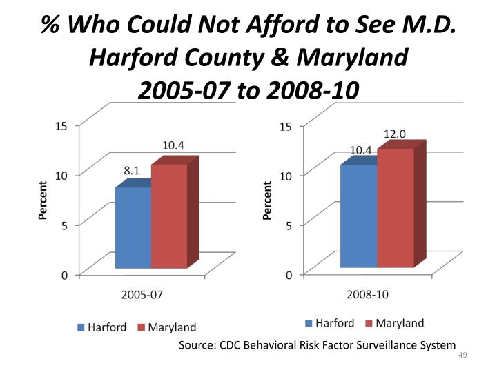 % Who Could Not Afford to See M.D.