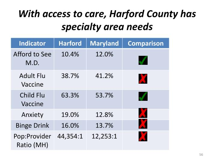 With access to care, Harford County has specialty area needs
