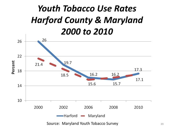 Youth Tobacco Use Rates