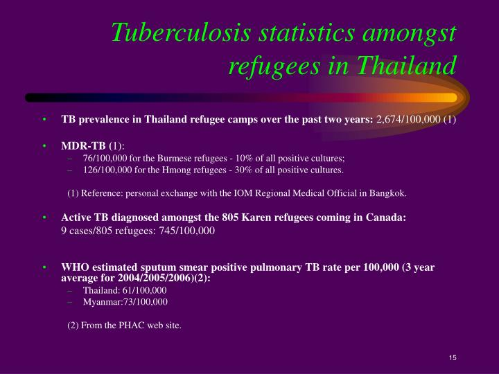 Tuberculosis statistics amongst refugees in Thailand