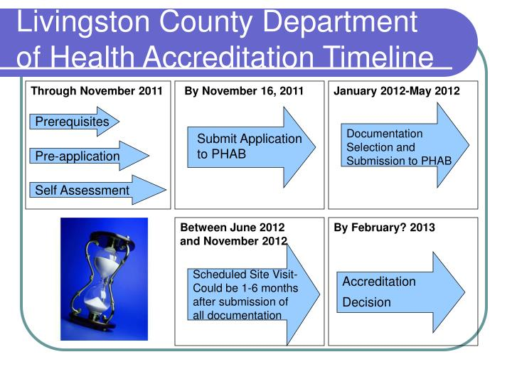 Livingston County Department  of Health Accreditation Timeline