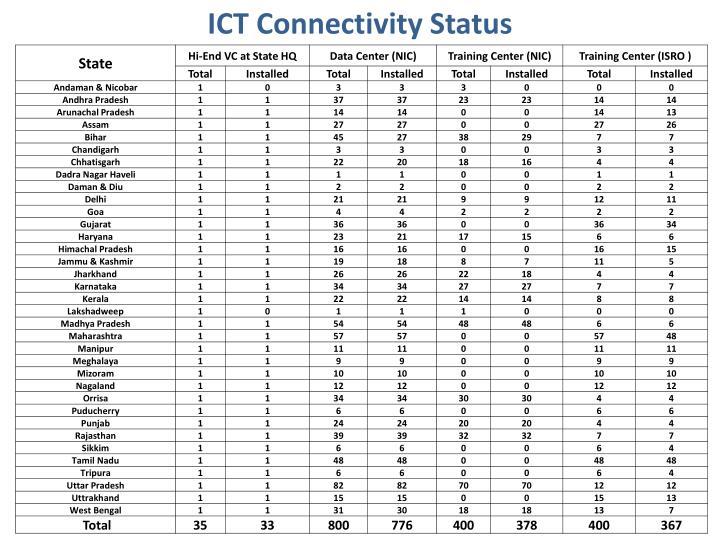 ICT Connectivity Status